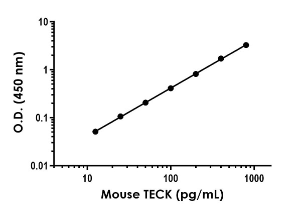 Example of mouse TECK standard curve in 1X Cell Extraction Buffer PTR.