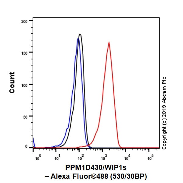 Flow Cytometry - Anti-PPM1D/WIP1 antibody [EPR22960-39] - BSA and Azide free (ab269864)