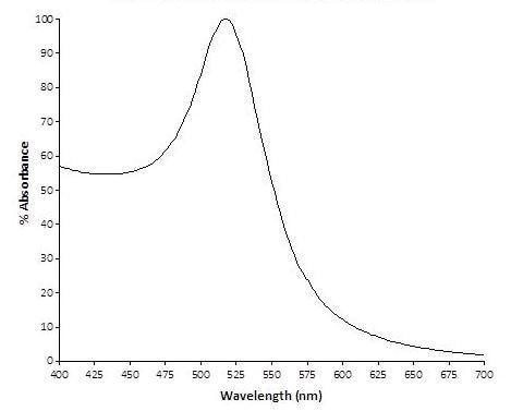Spectrum - 20nm Gold Nanoparticles (10 OD) (ab269936)