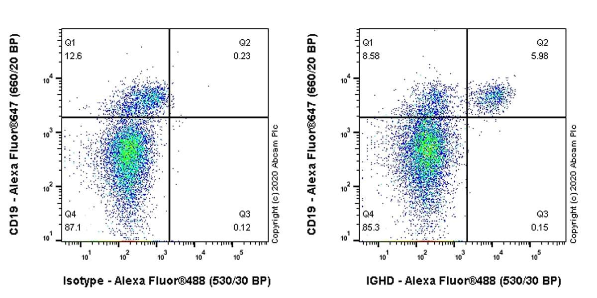 Flow Cytometry - Anti-IGHD antibody [IA6-2] - BSA and Azide free (ab269972)