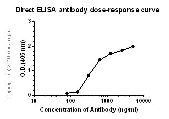 ELISA - Anti-IL-4 antibody [OX81] - BSA and Azide free (ab269974)
