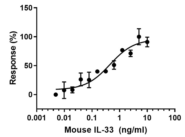 Functional Studies - Recombinant mouse IL-33 protein (Active) (ab270066)