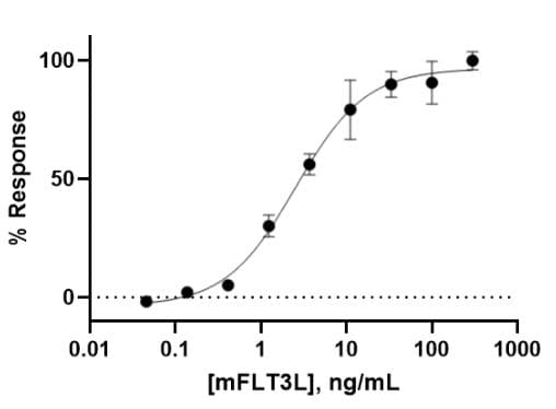 Functional Studies - Recombinant mouse Flt3 ligand/Flt3L protein (ab270071)