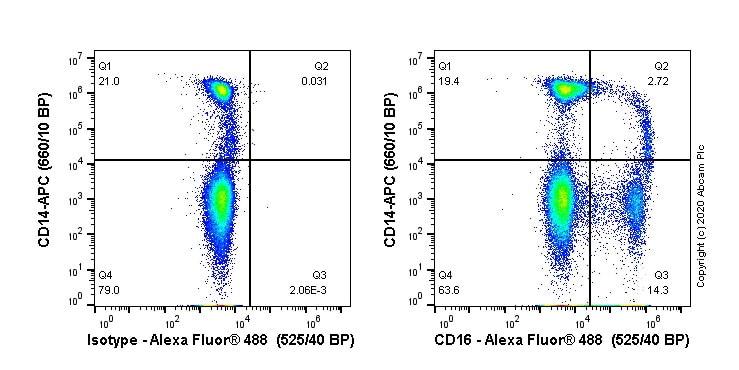 Flow Cytometry - Alexa Fluor® 488 Anti-CD16 antibody [EPR22409-124] (ab270139)