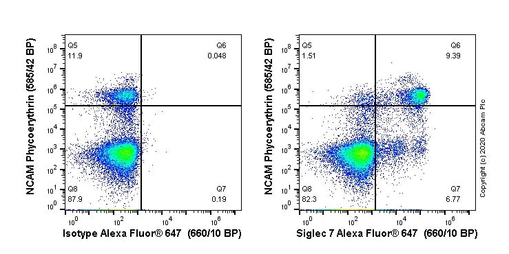 Flow Cytometry - Alexa Fluor® 647 Anti-Siglec 7 antibody [EPR23118-130] (ab270169)