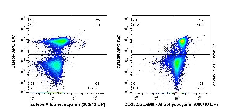 Flow Cytometry - APC Anti-SLAMF6 antibody [EPR23122-130] (ab270174)