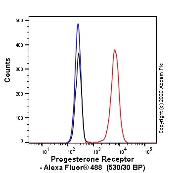 Flow Cytometry - Alexa Fluor® 488 Anti-Progesterone Receptor antibody [SP42] (ab270197)