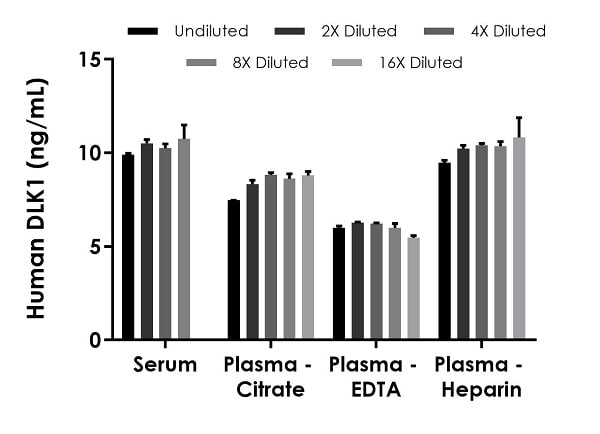 Interpolated concentrations of native DLK1 in human serum and plasma samples.