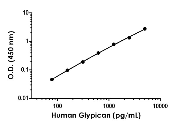 Example of human Glypican 1 standard curve in Sample Diluent NS.
