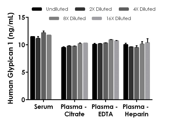 Interpolated concentrations of native Glypican 1 in human serum and plasma samples.