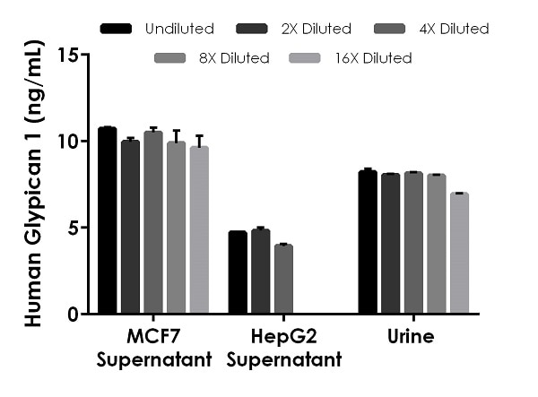 Interpolated concentrations of native Glypican 1 in human cell culture supernatant, and urine samples.