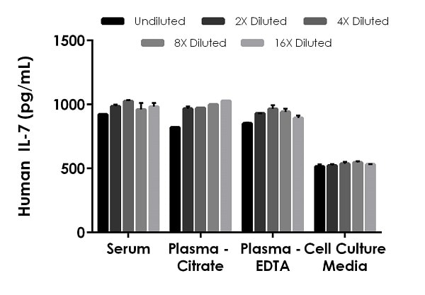 Interpolated concentrations of recombinant human IL-7 protein spiked into human serum, plasma and cell culture media (RPMI 1640 containing 10% fetal bovine serum) samples.