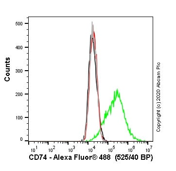 Flow Cytometry - Anti-CD74 antibody [CLIP/3127R] - BSA and Azide free (ab270296)