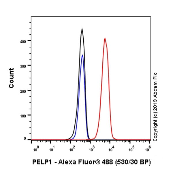 Flow Cytometry - Anti-PELP1 antibody [EPR22863-99] - BSA and Azide free (ab270405)