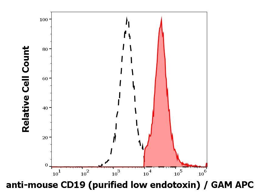 Flow Cytometry - Anti-CD19 antibody [1D3] - Low endotoxin, Azide free (ab270628)