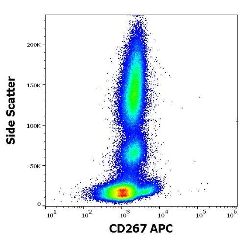 Flow Cytometry - APC Anti-TACI antibody [1A1] (ab270636)