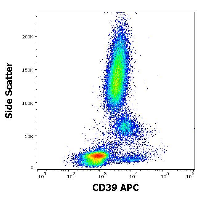 Flow Cytometry - APC Anti-CD39 antibody [TU66] (ab270638)