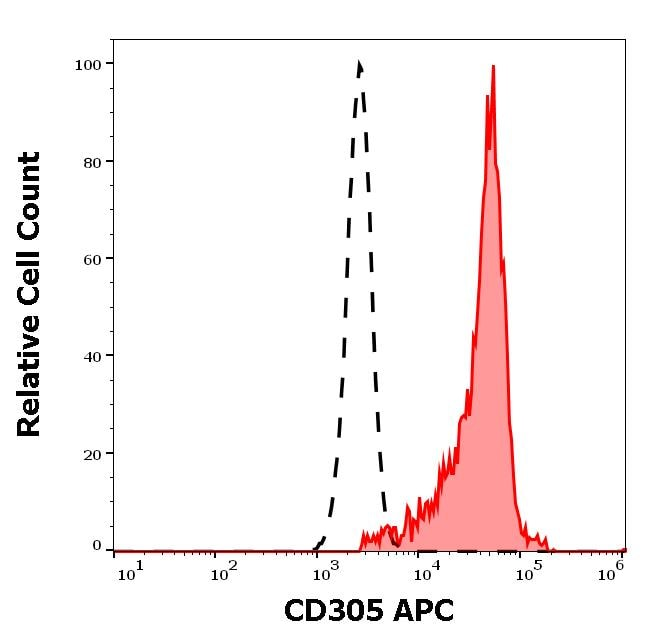 Flow Cytometry - APC Anti-LAIR1 antibody [NKTA255] (ab270642)
