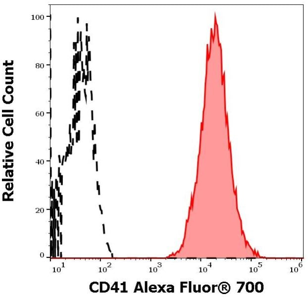 Flow Cytometry - Alexa Fluor® 700 Anti-CD41 antibody [MEM-06] (ab270670)