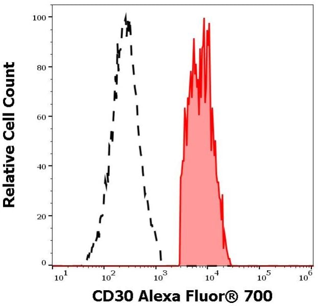 Flow Cytometry - Alexa Fluor® 700 Anti-CD30 antibody [MEM-268] (ab270672)