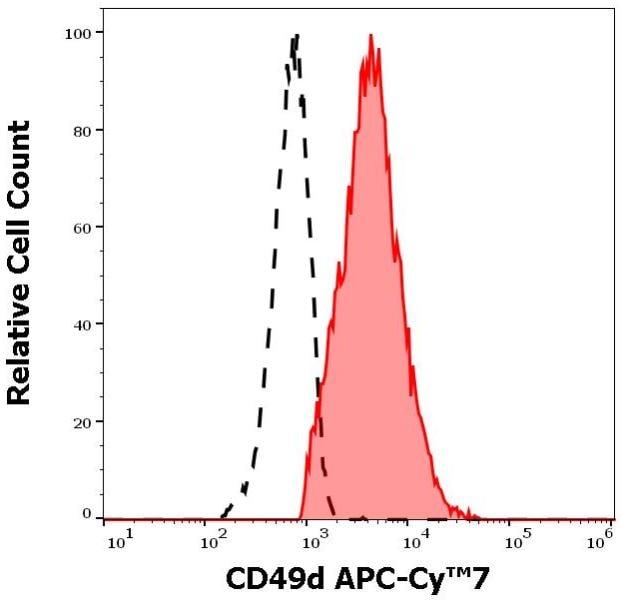 Flow Cytometry - APC/Cy7® Anti-Integrin alpha 4/CD49D antibody [9F10] (ab270675)