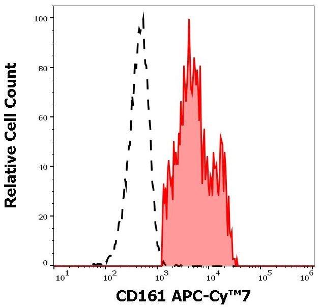 Flow Cytometry - APC/Cy7® Anti-CD161 antibody [HP-3G10] (ab270677)