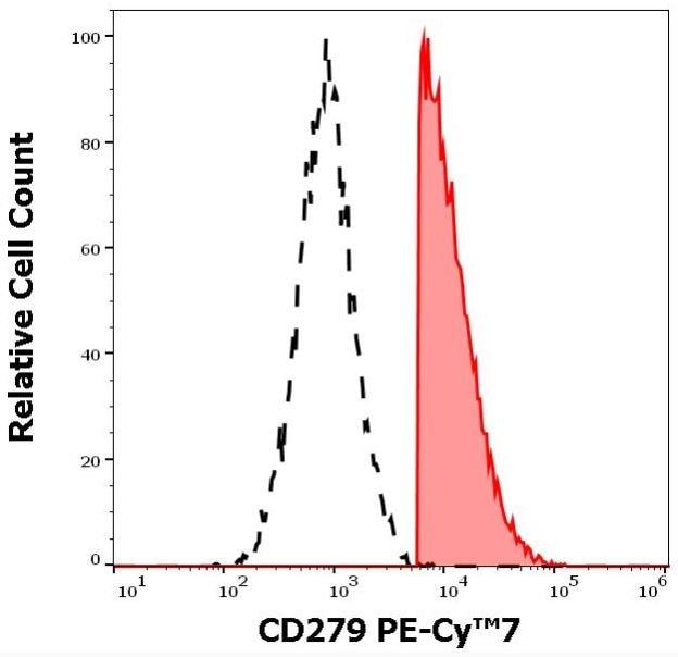 Flow Cytometry - PE/Cy7® Anti-PD1 antibody [EH12.2H7] (ab270681)