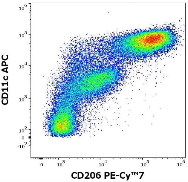 Flow Cytometry - PE/Cy7® Anti-Mannose Receptor antibody [15-2] (ab270682)