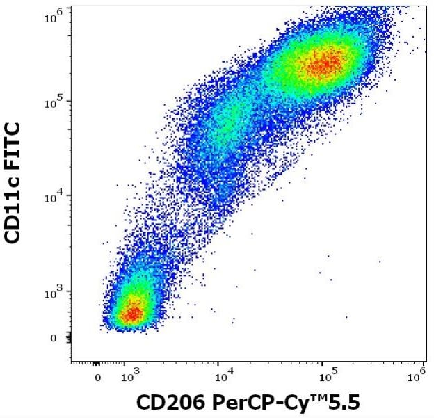 Flow Cytometry - PerCP/Cy5.5® Anti-Mannose Receptor antibody [15-2] (ab270683)
