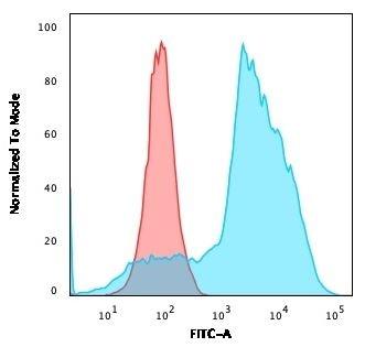 Flow Cytometry - Anti-CD134 / OX40L receptor antibody [OX40/3108] (ab270727)