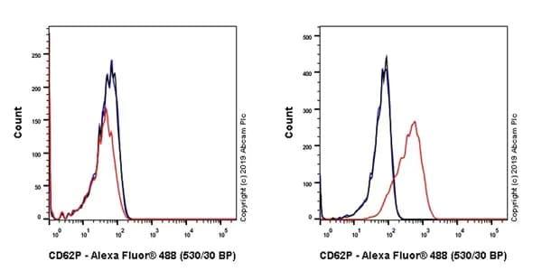 Flow Cytometry - Anti-CD62P antibody [AK4] (ab270743)