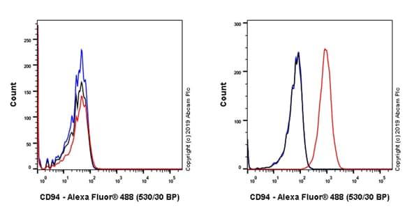Flow Cytometry - Anti-CD94 antibody [EPR23229-138] - BSA and Azide free (ab270752)