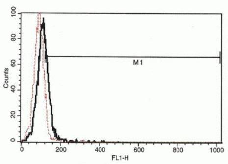 Flow Cytometry - Anti-IP10 antibody [B-C50] - BSA and Azide free (ab270759)