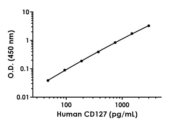 Example of human CD127 standard curve in Sample Diluent NS.