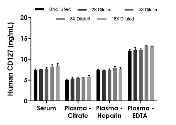 Interpolated concentrations of native CD127 in human serum and plasma samples.