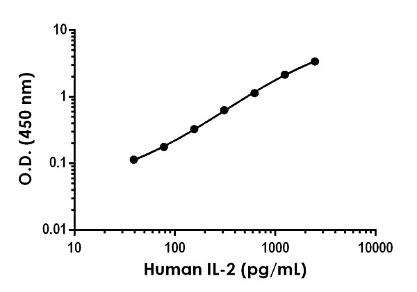 Example of human IL-2 standard curve in Sample Diluent NS.