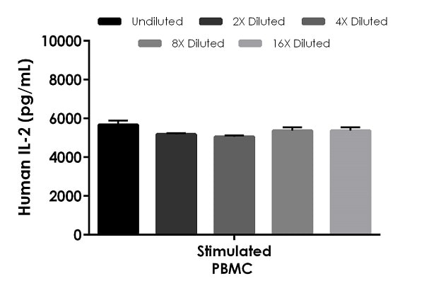 Interpolated concentrations of native IL-2 in human stimulated PBMCs.