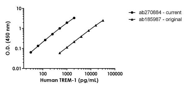 Human TREM-1 standard curve comparison