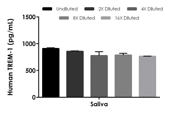 Interpolated concentrations of native TREM-1 in human saliva.