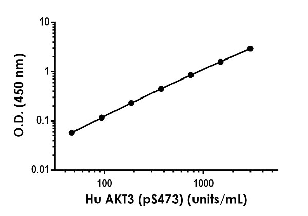 Example of human AKT3 (pS473) standard curve in 1X Cell Extraction Buffer PTR.