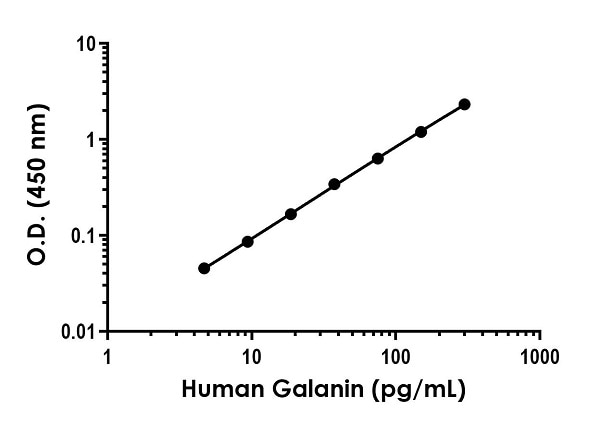 Example of human Galanin standard curve in Sample Diluent NS + 1X Enhancer.