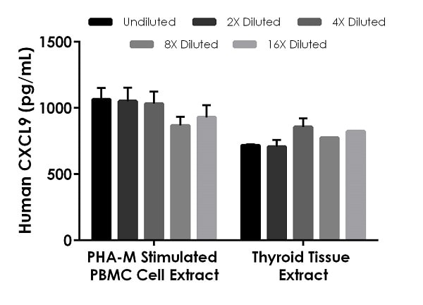 Interpolated concentrations of native CXCL9 in PHA-M stimulated human PBMC cell extract based on a 200 µg/mL extract load