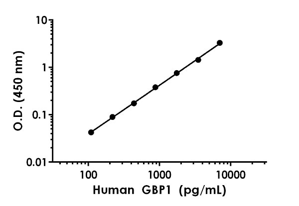 Example of human GBP1 standard curve in Sample Diluent NS.