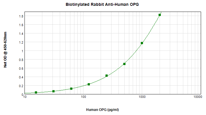 ELISA - Biotin Anti-Osteoprotegerin antibody (ab271213)