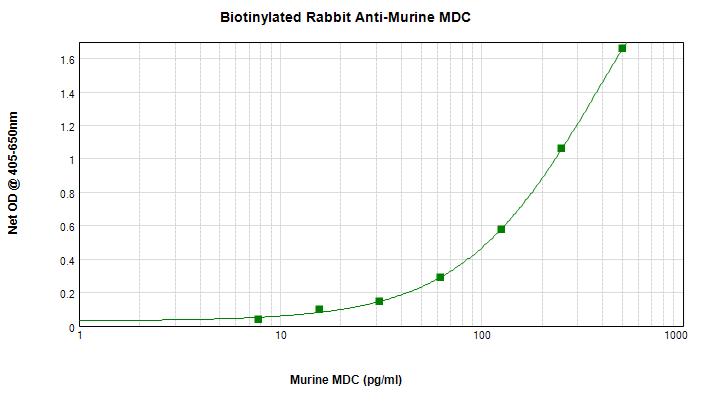 ELISA - Biotin Anti-MDC antibody (ab271215)