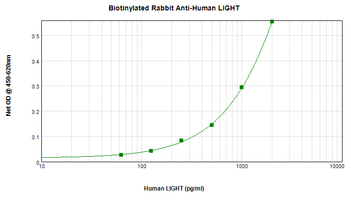 ELISA - Biotin Anti-LIGHT/TNFSF14 antibody (ab271216)