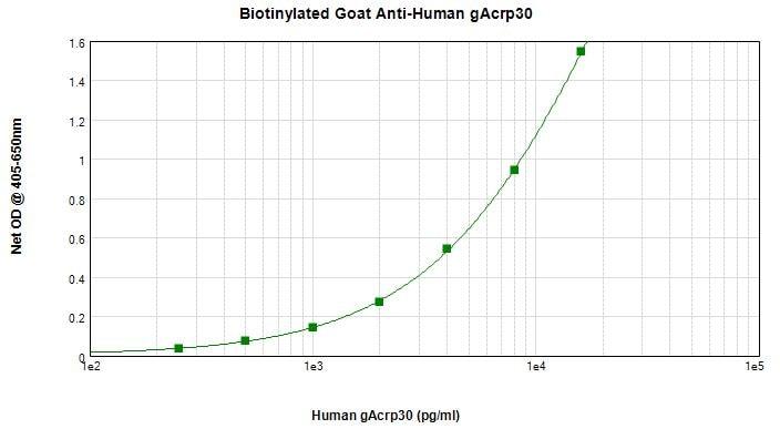 Sandwich ELISA - Biotin Anti-Adiponectin antibody (ab271220)