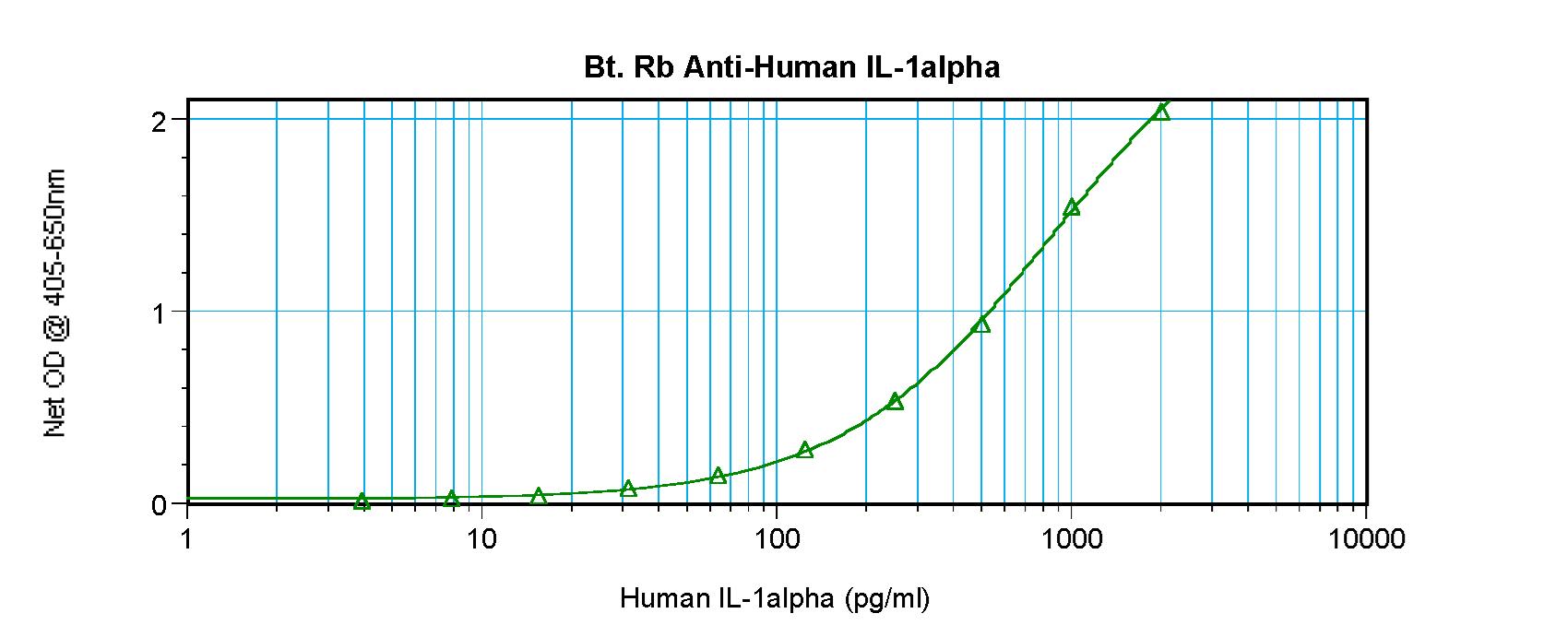 Sandwich ELISA - Biotin Anti-IL-1 alpha antibody (ab271226)