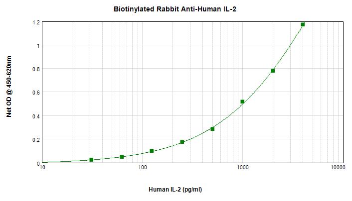 Sandwich ELISA - Biotin Anti-IL-2 antibody (ab271228)