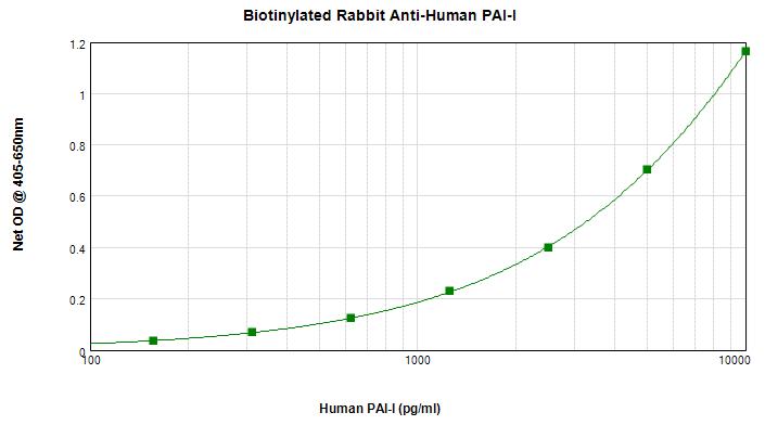 Sandwich ELISA - Biotin Anti-PAI1 antibody (ab271234)